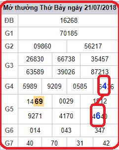 Phân tích soi cầu tổng hợp kết quả lô ngày 22/11 chính xác