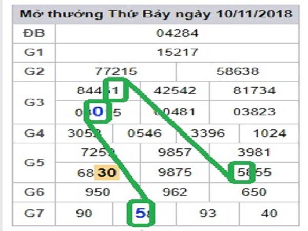 Dự đoán xổ số miền bắc- xsmb ngày 29/01 chuẩn xác