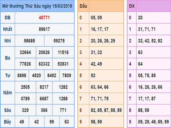 Dự đoán kết quả xsmb ngày 30/03 từ các cao thủ hàng đầu