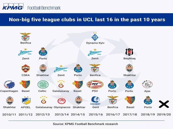 Champions League đã có sự khác biệt ở vòng 16 đội
