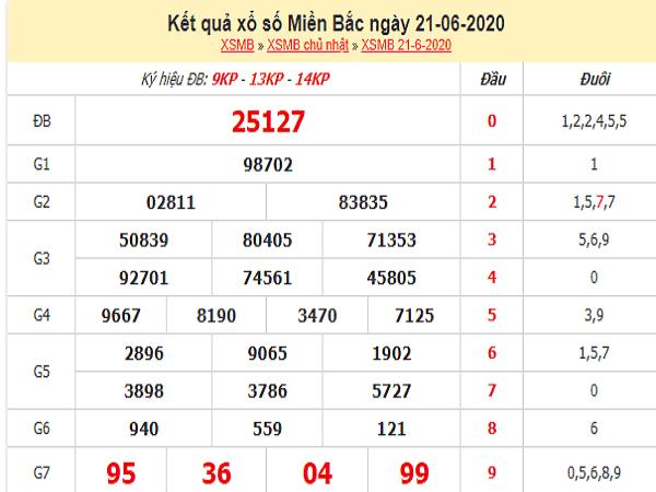 Bảng KQXSMB- Thống kê xổ số miền bắc ngày 22/06/2020
