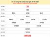 Bảng KQXSVT- Thống kê xổ số vũng tàu ngày 07/07 của các chuyên gia