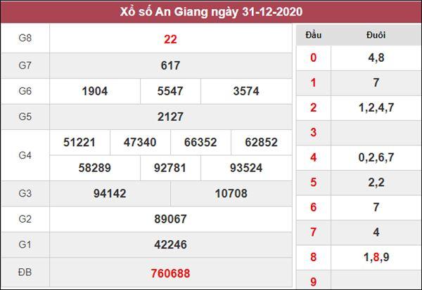 Dự đoán XSAG 7/1/2021 chốt bạch thủ lô An Giang thứ 5
