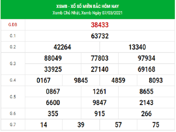 Dự đoán XSMB 8/3/2021