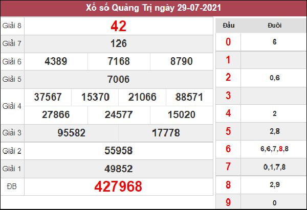 Phân tích XSQT 5/8/2021 chốt cặp số tài lộc Quảng Trị thứ 5