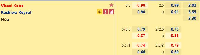 Tỷ lệ kèo bóng đá giữa Vissel Kobe vs Kashiwa Reysol