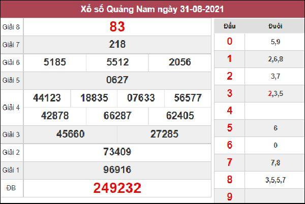 Thống kê KQXSQNM 7/9/2021 thứ 3 tổng hợp cặp loto gan